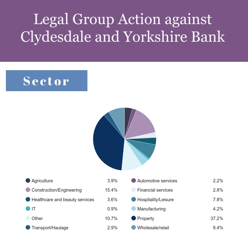 Infographic shows percentage of businesses signed up to the group action by sector